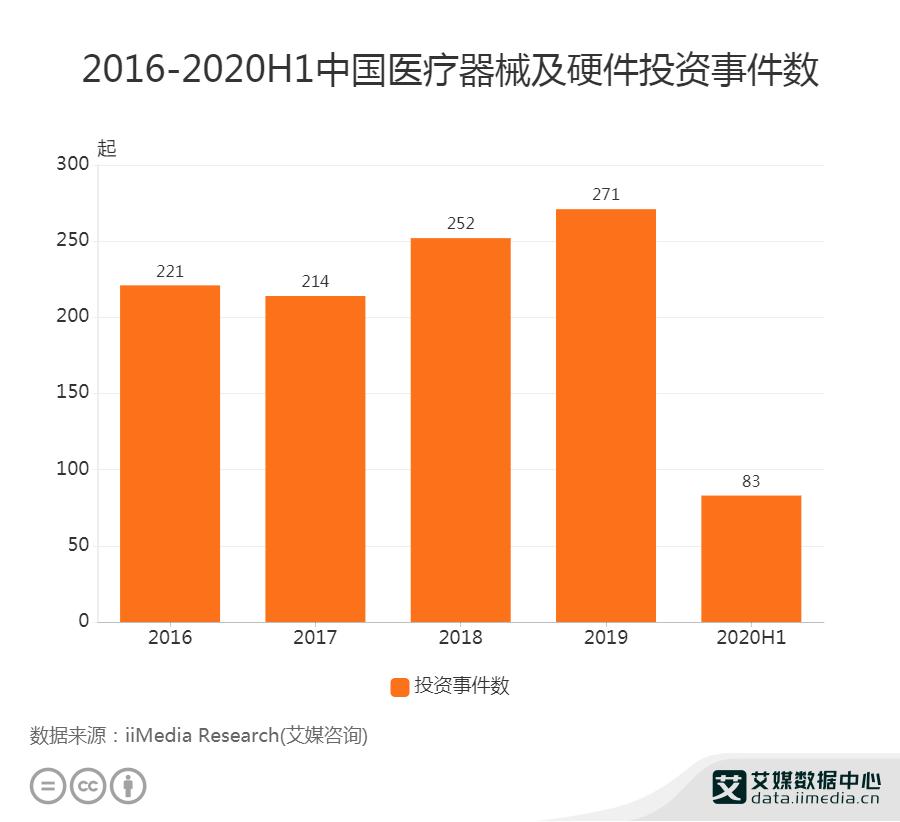 2020H1中国医疗器械及硬件投资事件数为83起