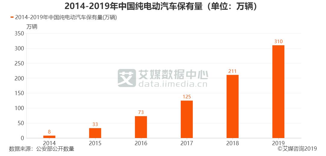 2014-2019年中国纯电动汽车保有量(单位:万辆)