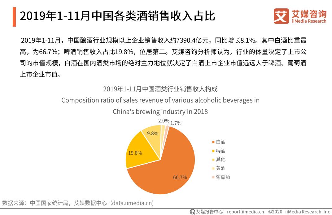 2019年1-11月中国各类酒销售收入占比分析