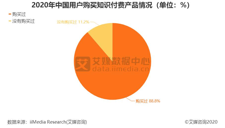 2020年中国用户购买知识付费产品情况(单位:%)