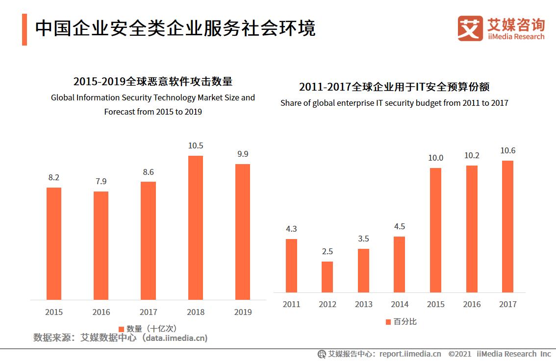 中国企业安全类企业服务社会环境