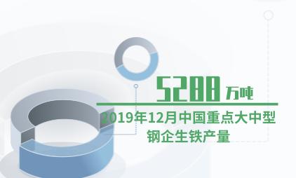 化工行业数据分析:2019年12月中国重点大中型钢企生铁产量为5288万吨