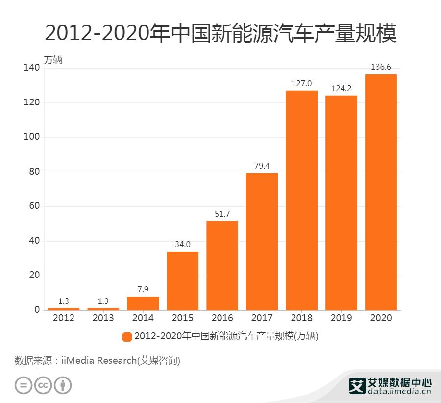 2016-2020新能源汽车产量规模