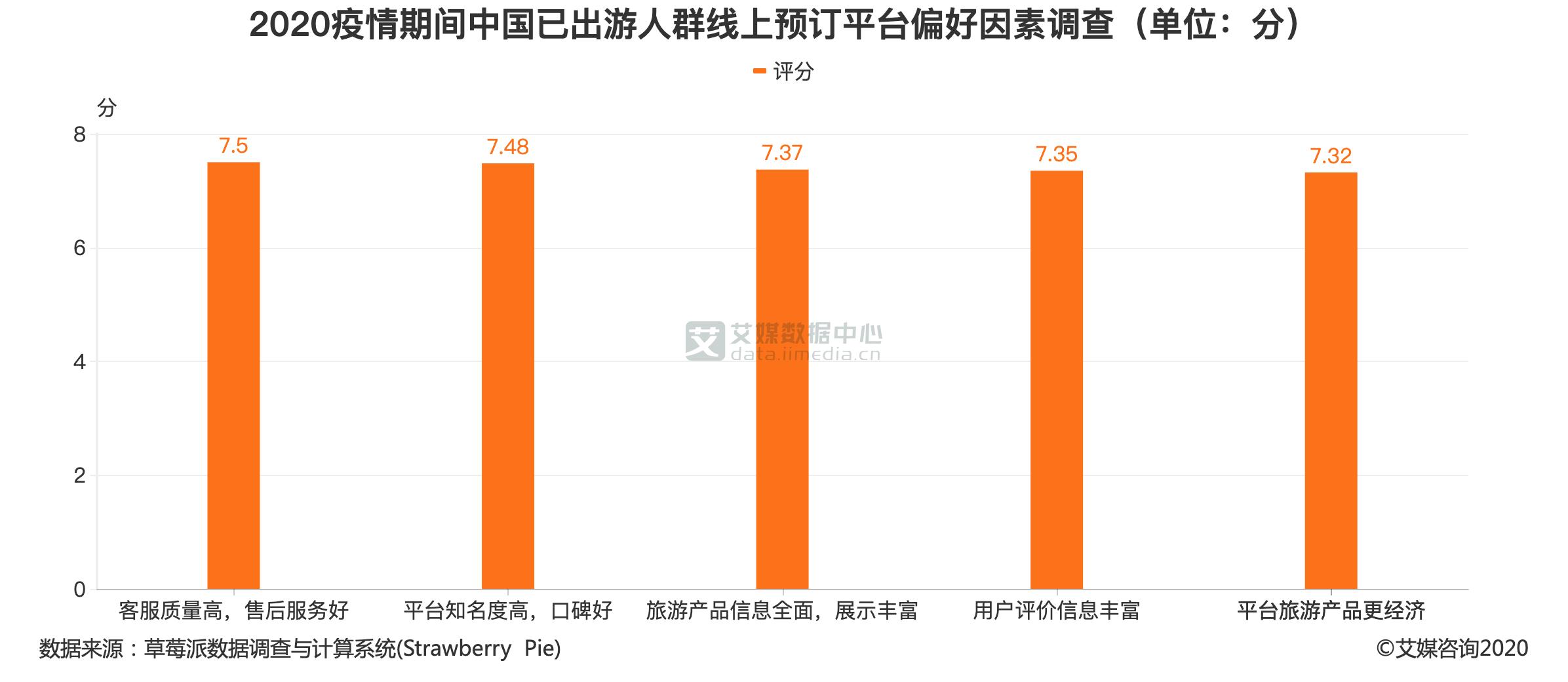 2020疫情期间中国已出游人群线上预订平台偏好因素调查(单位:分)