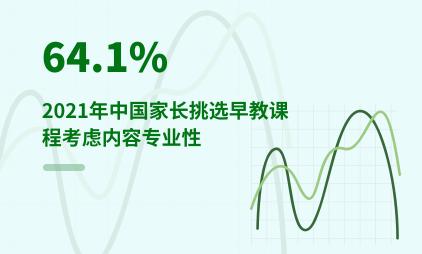 早教行业数据分析:2021年中国64.1%家长挑选早教课程考虑内容专业性