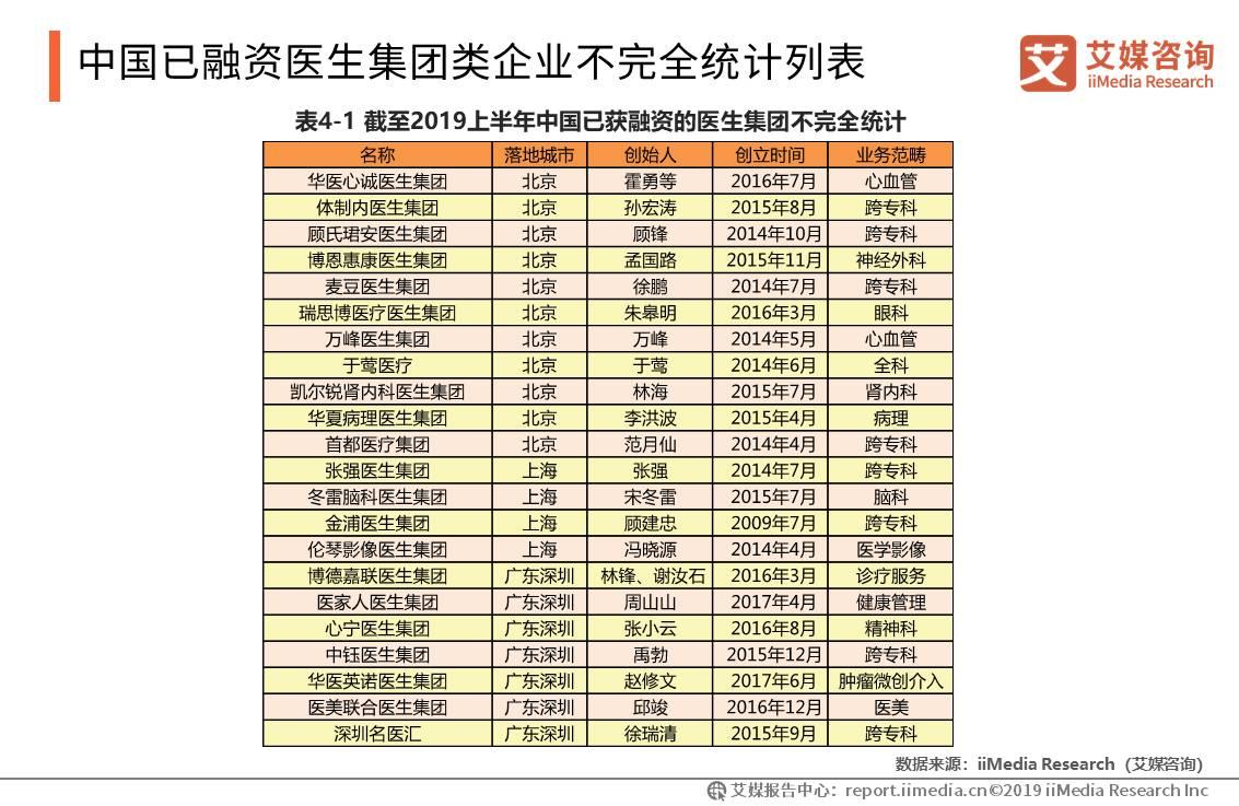 中国已融资医生集团类企业不完全统计列表