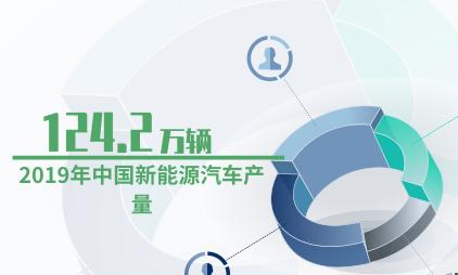 新能源汽车数据:2019年中国新能源汽车产量124.2万辆