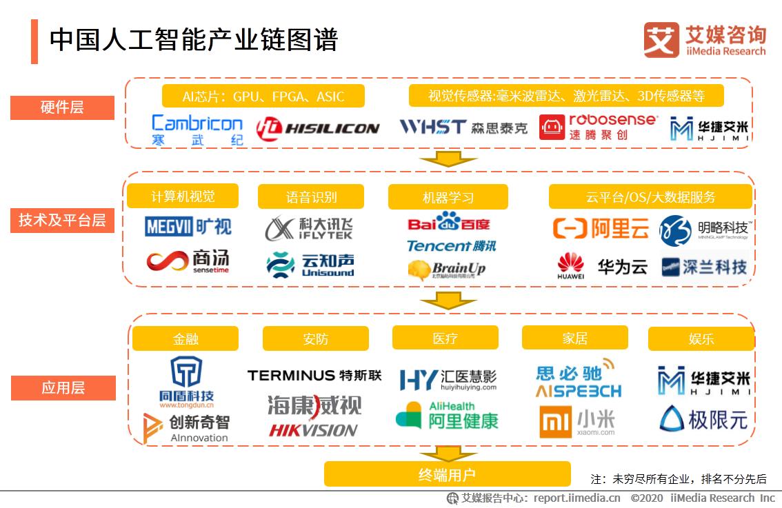 中国人工智能产业链图谱