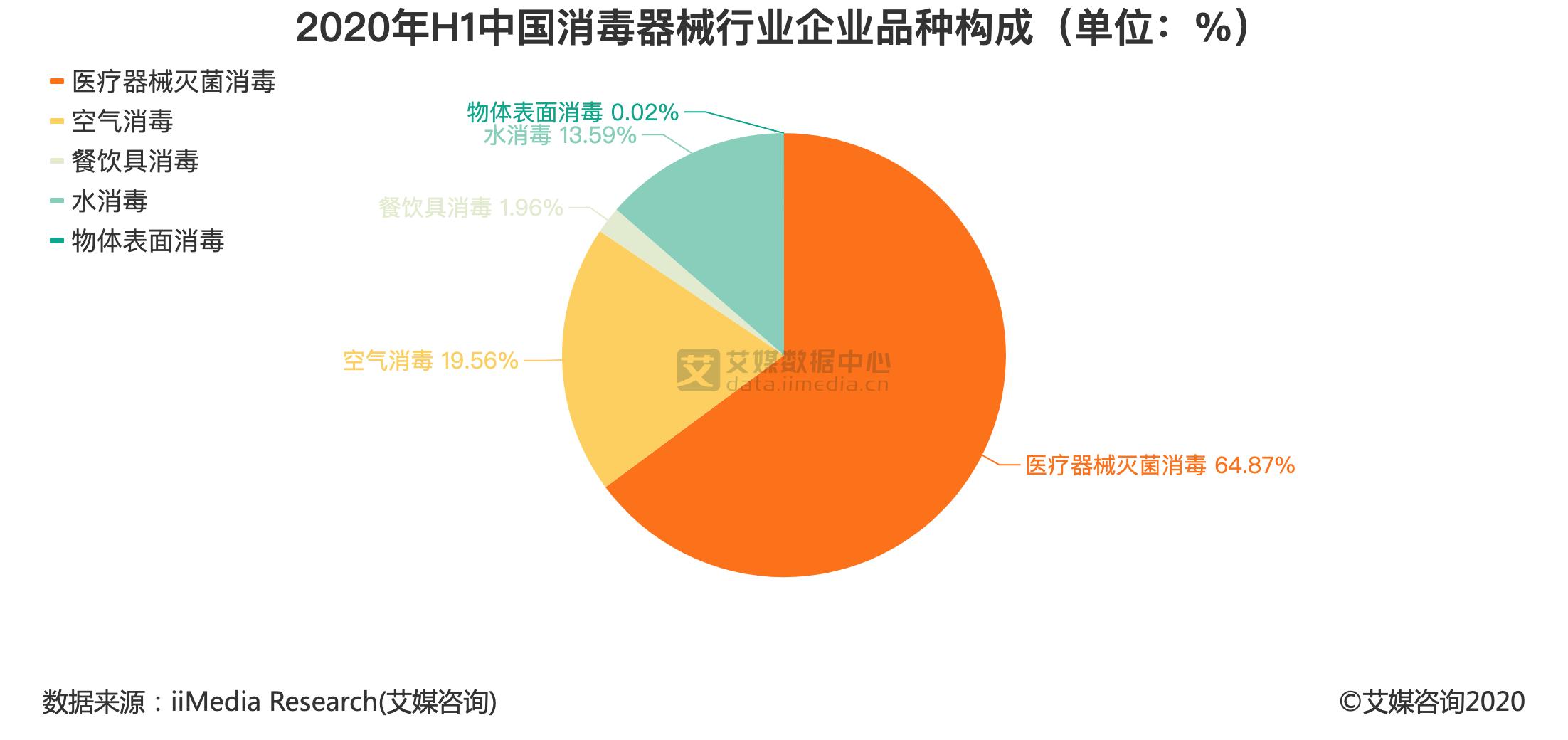 2020年H1中国消毒器械行业企业品种构成(单位:%)