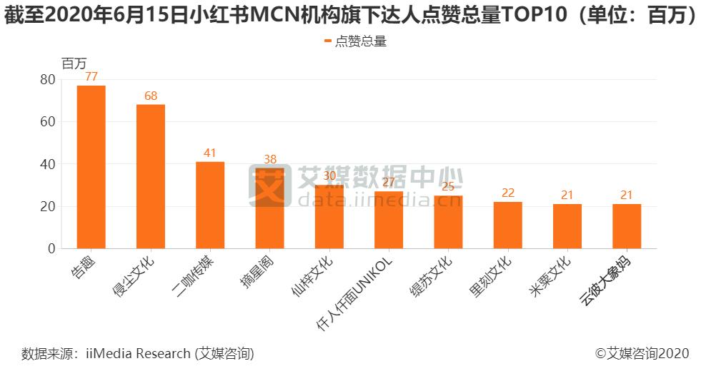 4.截至2020年6月15日小红书MCN机构旗下达人点赞总量TOP10(单位:百万)