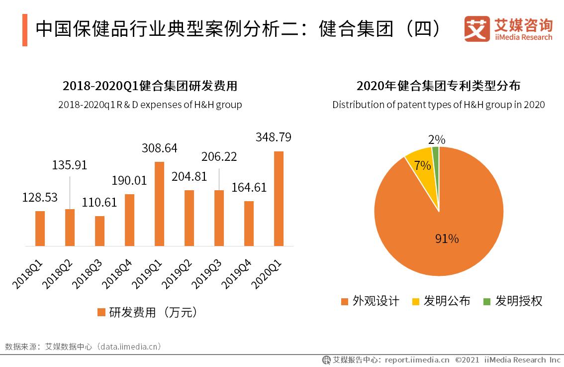 中国保健品行业典型案例分析二:健合集团(四)