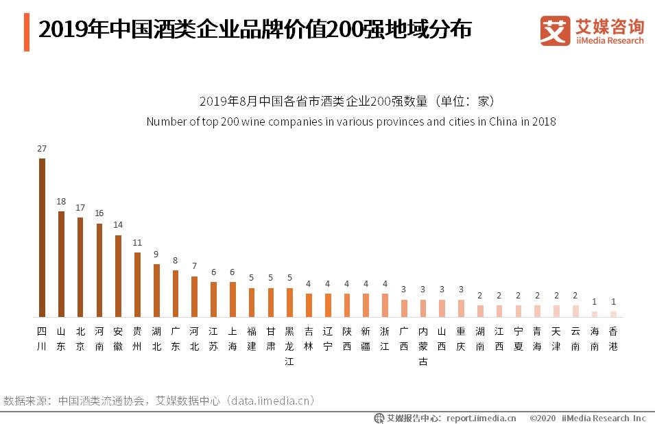 2019年中国酒类企业品牌价值200强地域分布