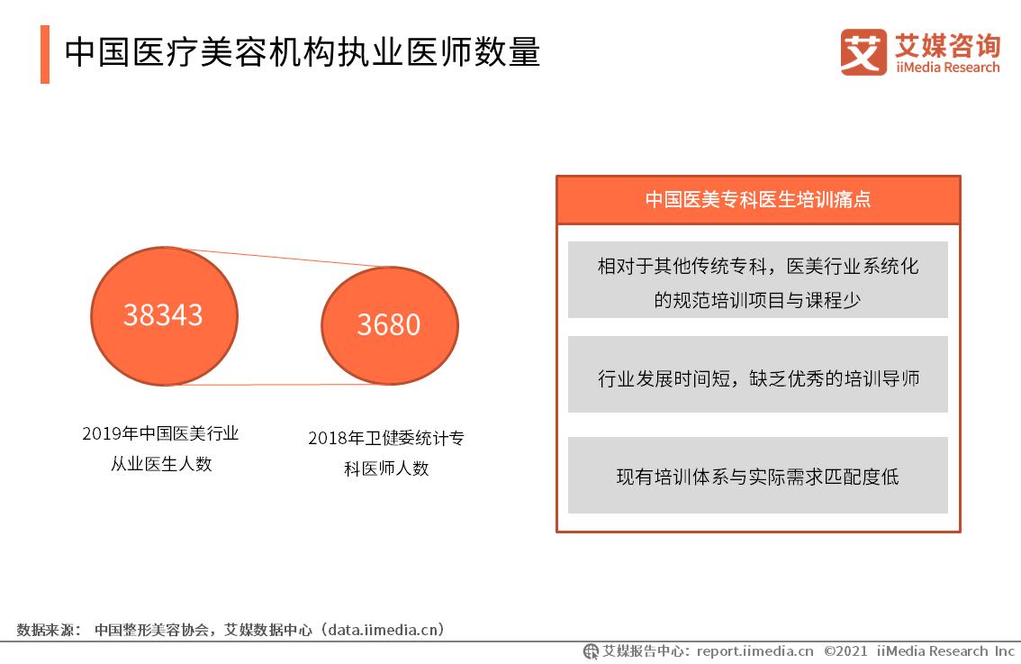 中国医疗美容机构执业医师数量:非法从业者人数打达到10万+