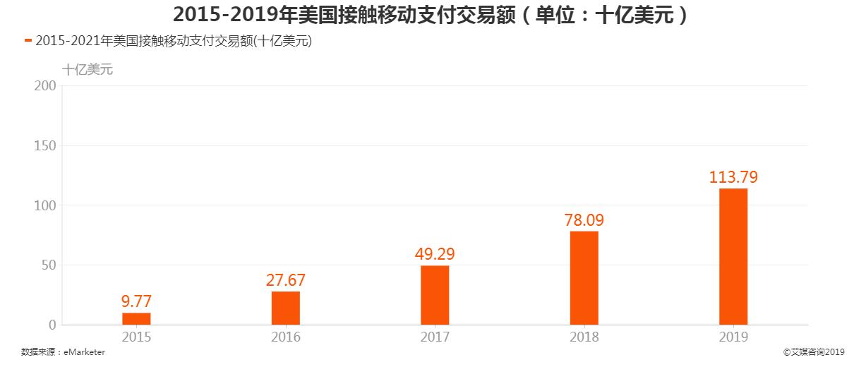 2015-2019年美国接触移动支付交易额
