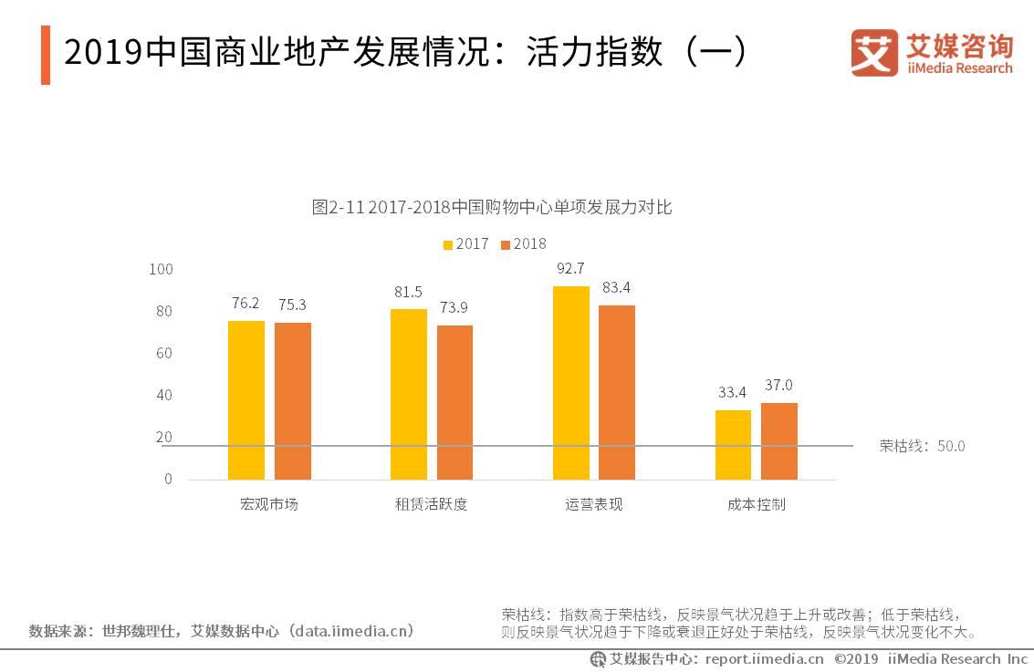 中国商业地产行业数据分析:2018年中国购物中心综合发展力指数录得64.5