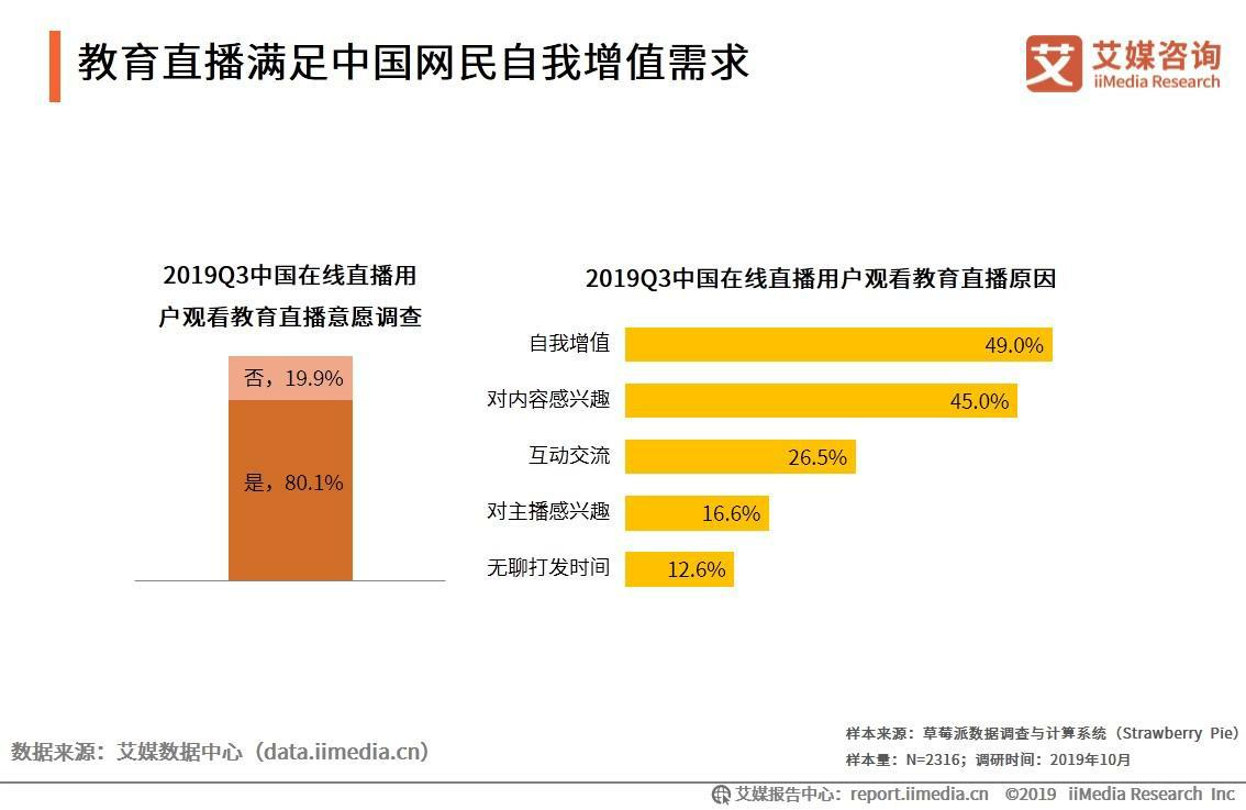 教育直播满足中国网民的自我增值需求