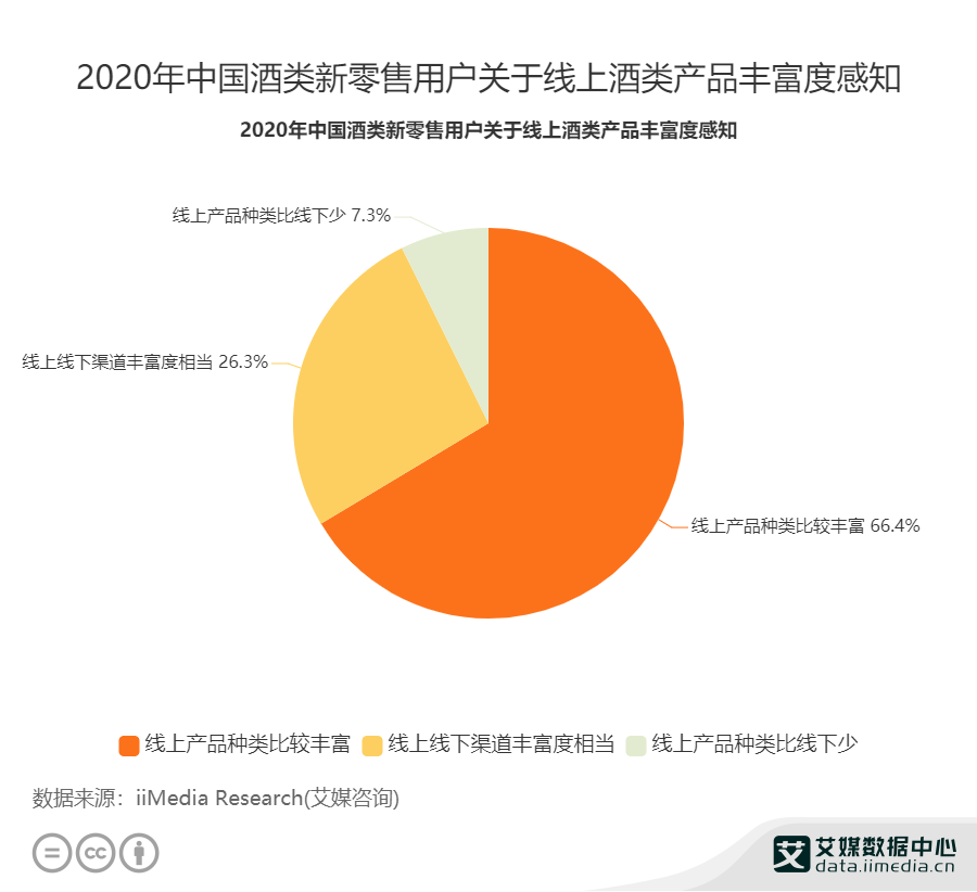2020年中国酒类新零售用户关于线上酒类产品丰富度感知