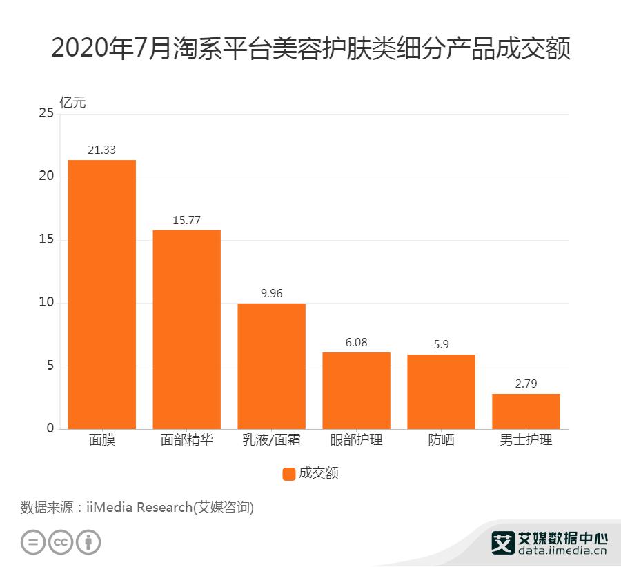 2020年7月淘系平台美容护肤类细分产品成交额