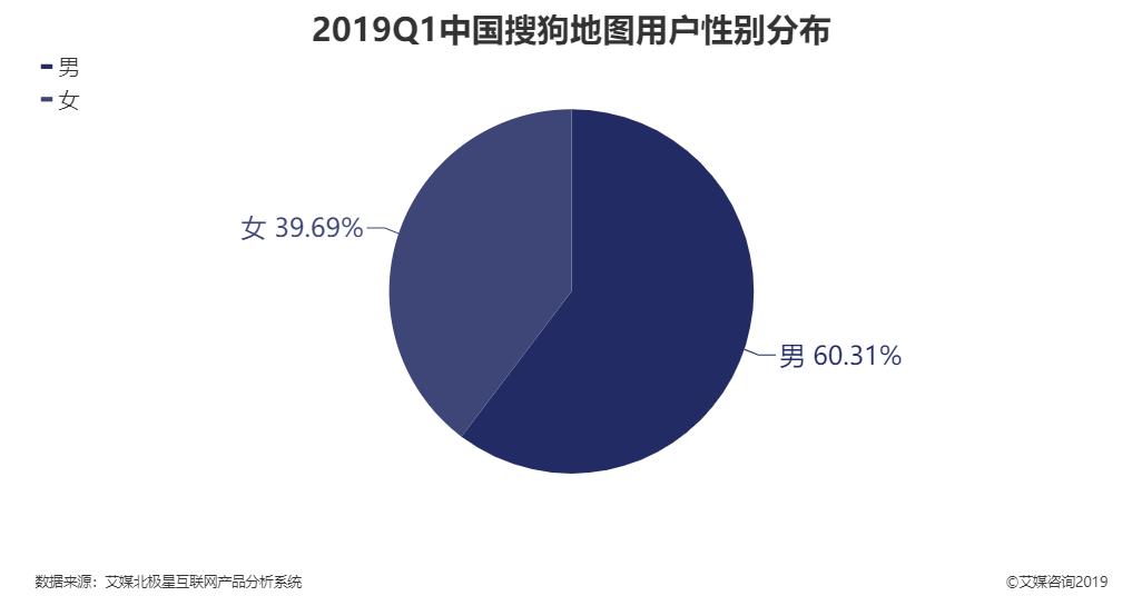 2019年第一季度中国搜狗地图用户性别分布