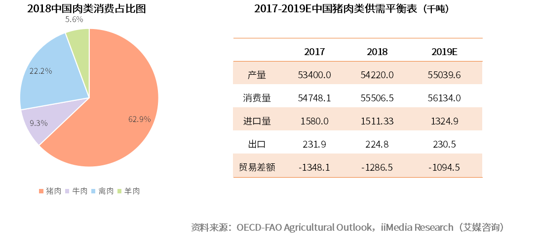 2018中国肉类消费占比图