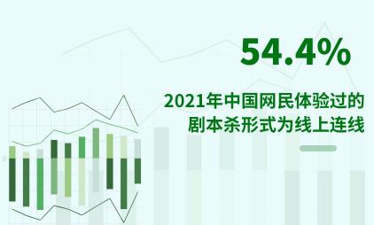 剧本杀行业数据分析:2021年中国54.4%网民体验过的剧本杀形式为线上连线