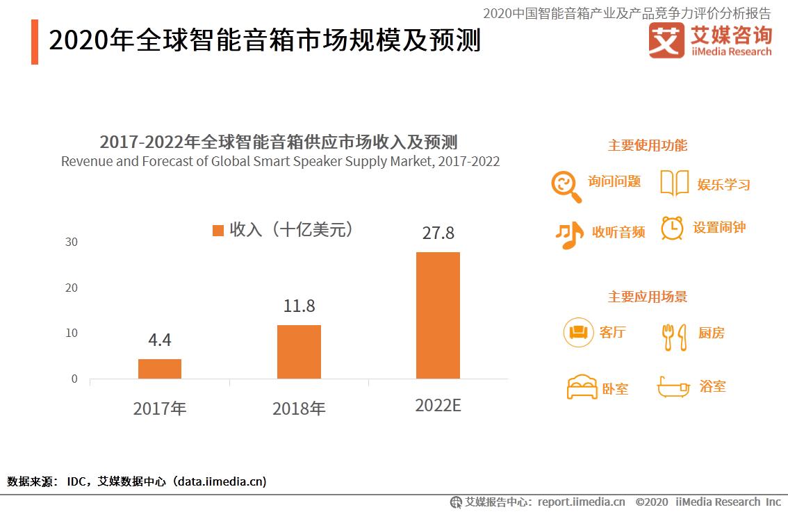 2020年全球智能音箱市场规模及预测