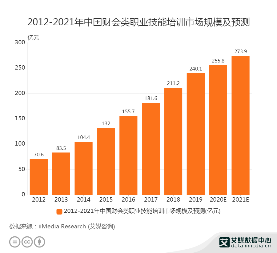 2012-2021年中国财会类职业技能培训市场规模及预测