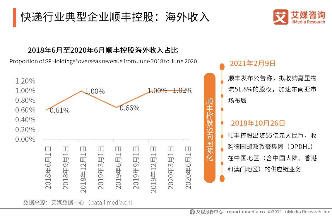 快递行业典型企业顺丰控股:海外收入