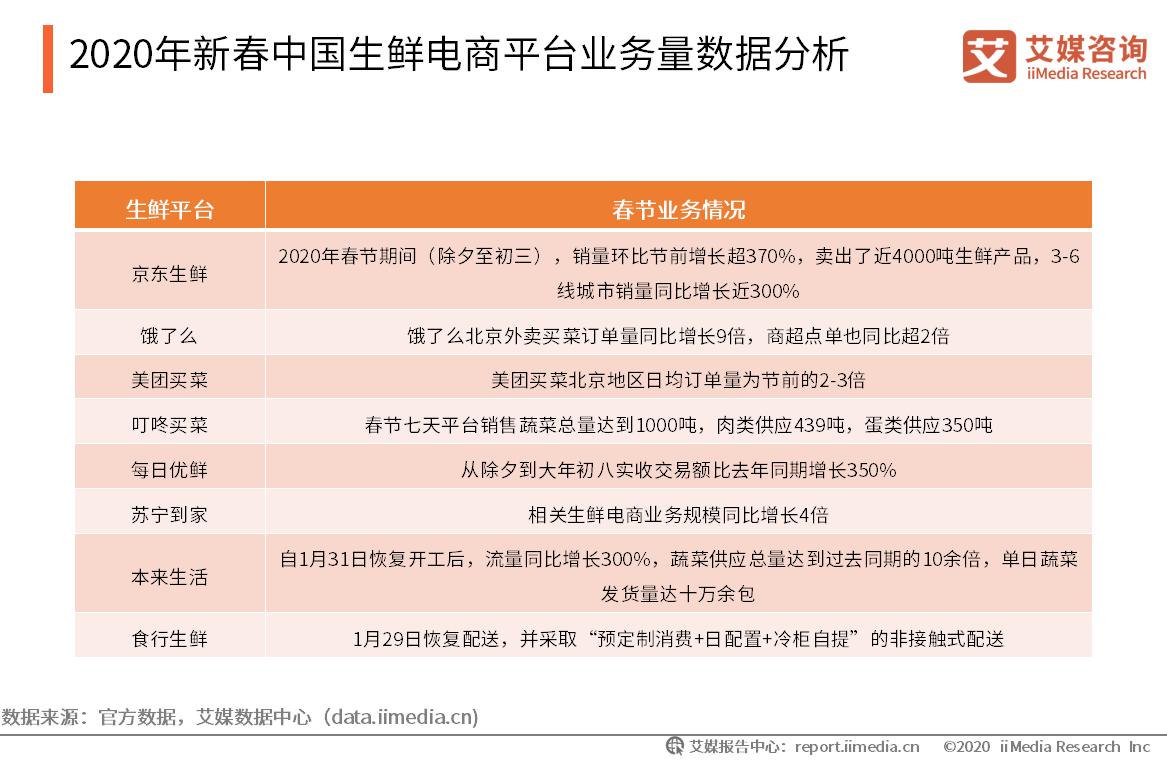 2020年新春中国生鲜电商平台业务量数据分析