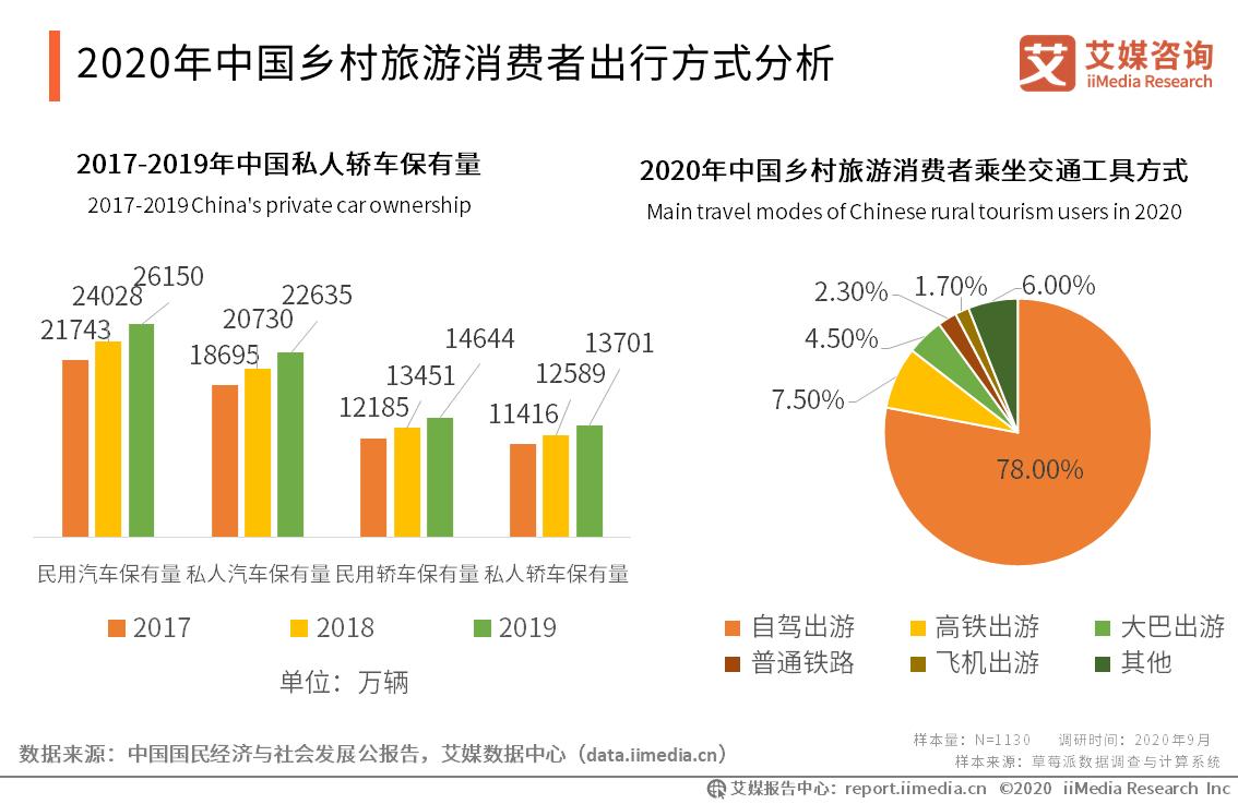 2020年中国乡村旅游消费者出行方式分析