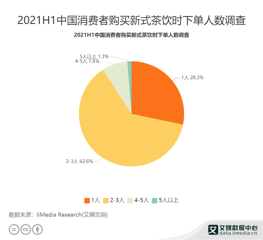 2021H1中国消费者购买新式茶饮时下单人数调查
