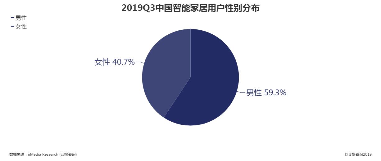 2019年第三季度中国中国智能家居用户性别分布