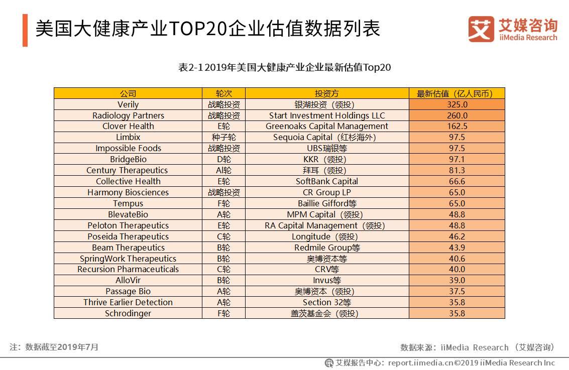美国大健康产业TOP20企业估值数据列表