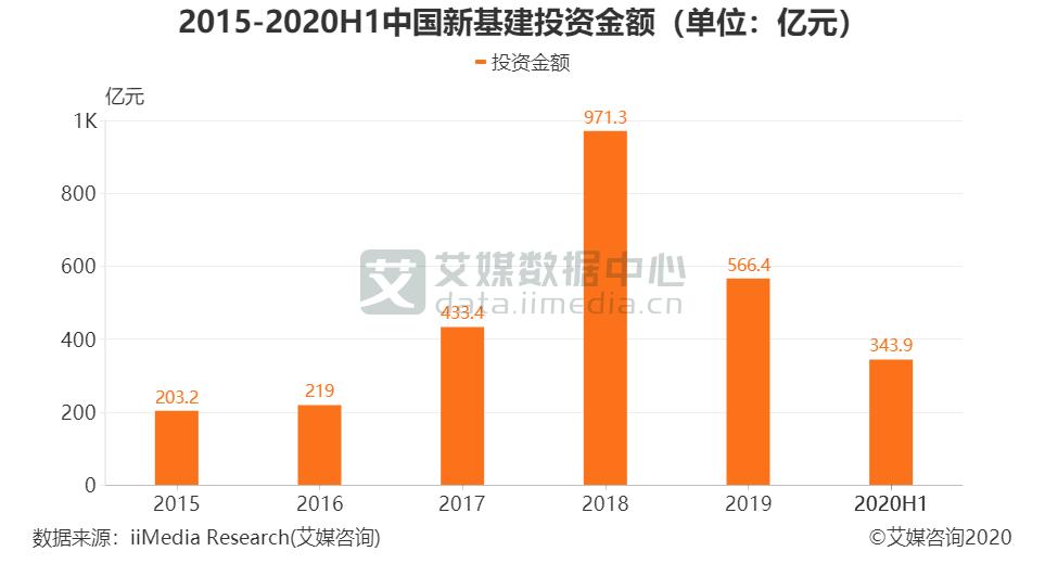 2015-2020H1中国新基建投资金额(单位:亿元)