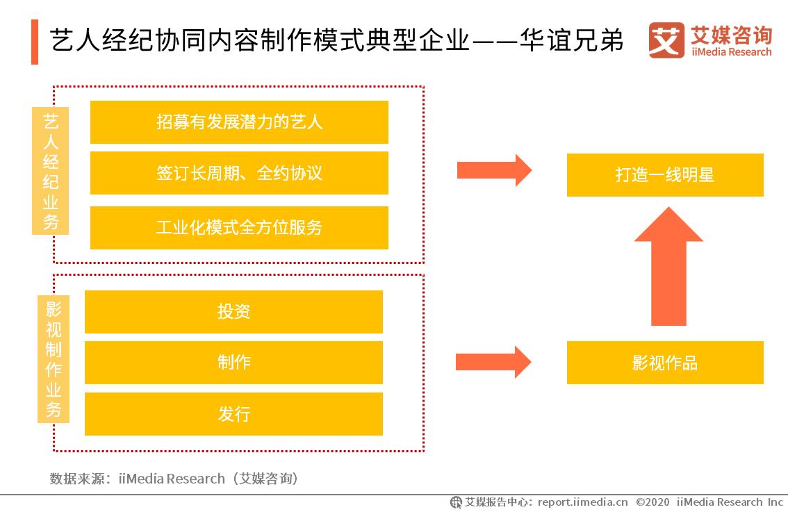 艺人经纪协同内容制作模式典型企业——华谊兄弟