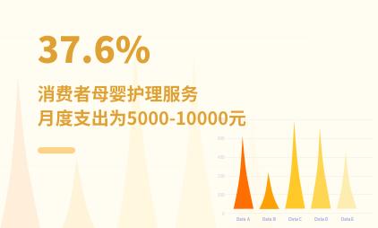 母婴行业数据分析:2021年中国37.6%消费者母婴护理服务月度支出为5000-10000元