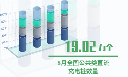 充电桩行业数据分析:2019年8月全国公共类直流充电桩数量为19.02万个
