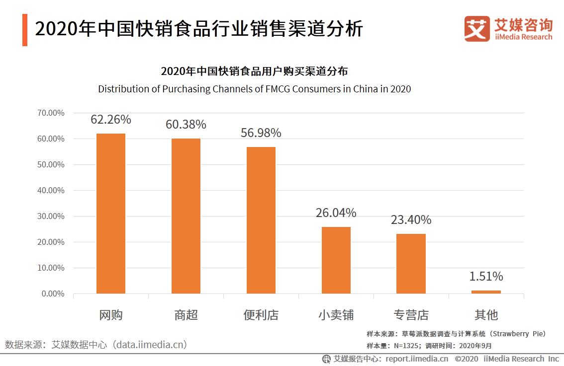 2020年中国快销食品行业销售渠道分析