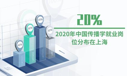 就业市场数据分析:2020年中国20%传播学就业岗位分布在上海