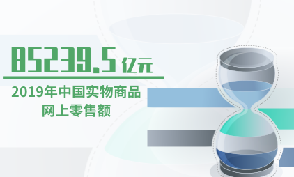 零售行业数据分析:2019年中国实物商品网上零售额为85239.5亿元
