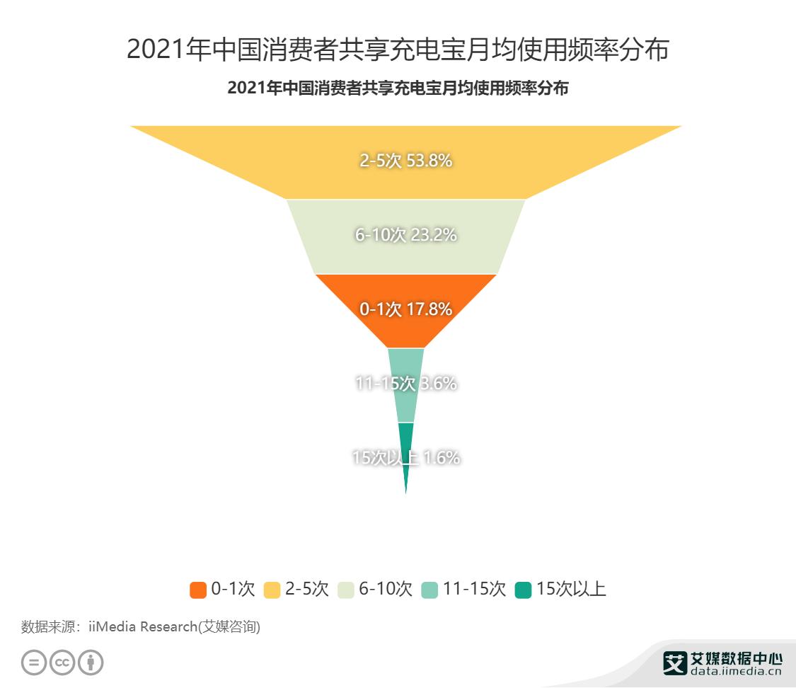 2021年中国消费者共享充电宝月均使用频率分布.png