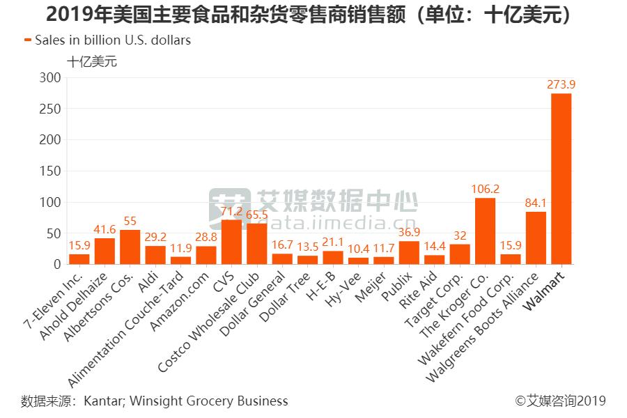 2019年美国主要食品和杂货零售商销售额(单位:十亿美元)