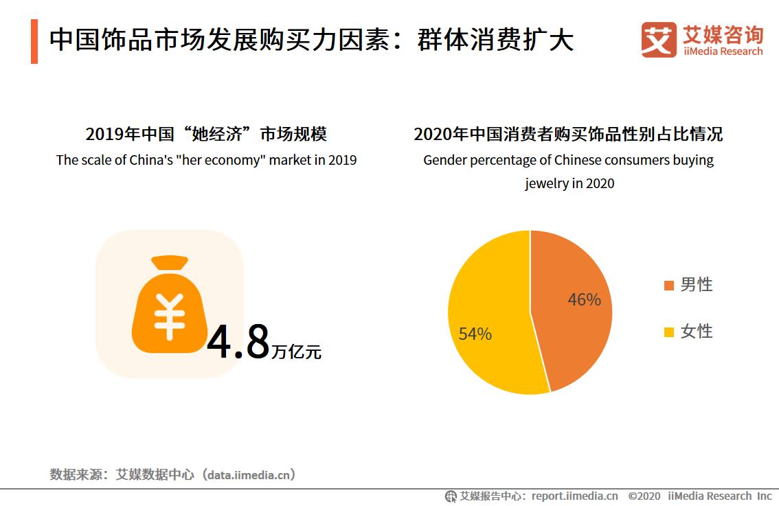 中国饰品市场发展购买力因素:群体消费扩大