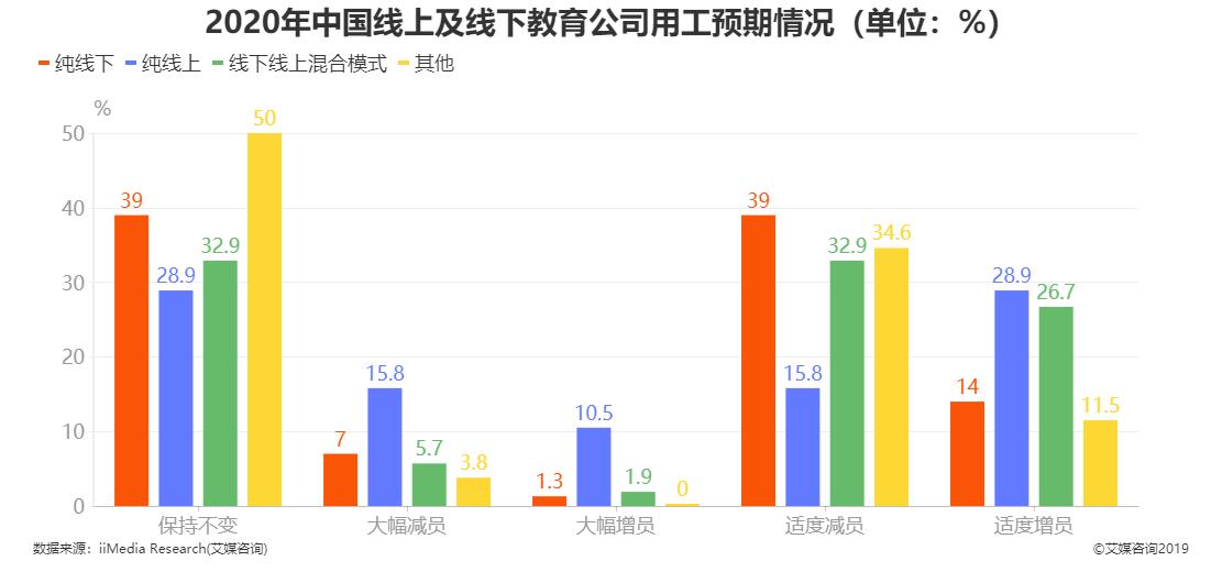 2020年中国线上及线下教育公司用工预期情况