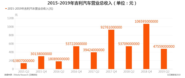 2015-2019吉利汽车营业总收入
