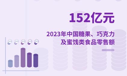快销食品行业数据分析:2023年中国糖果、巧克力及蜜饯类食品零售额将达152亿元