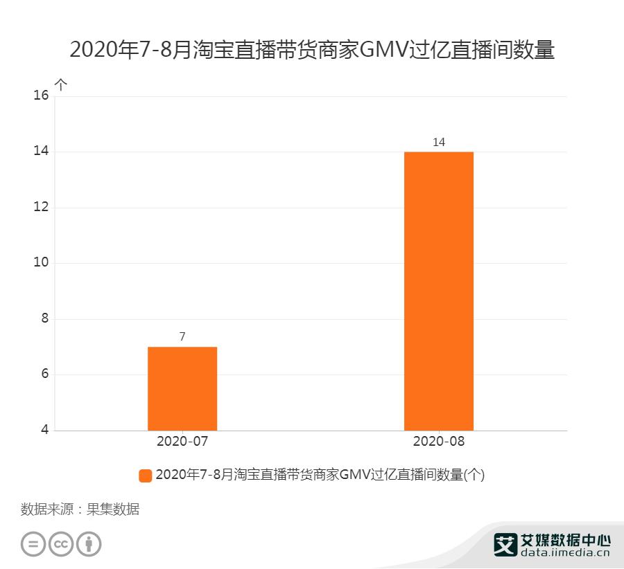 2020年7-8月淘宝直播带货商家GMV过亿的直播间数量