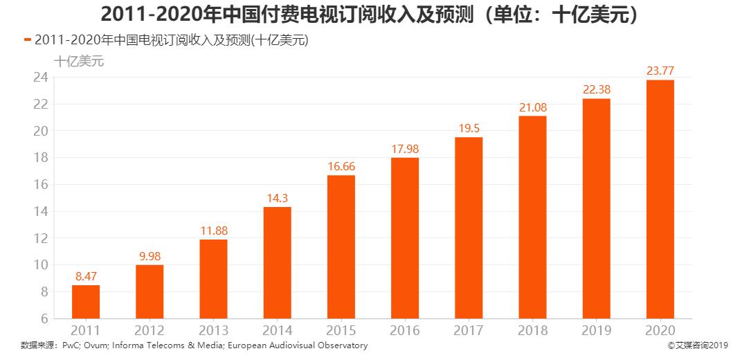 2011-2020年中国付费电视订阅收入及预测