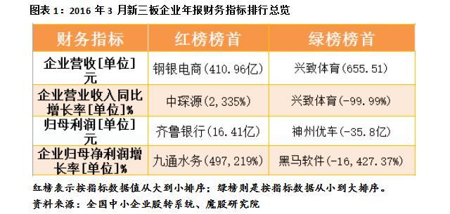 2017年3月新三板年报业绩排行榜:兴致体育2016全年营收不到700元