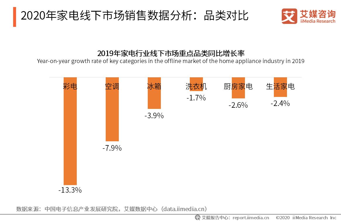 2020年家电线下市场销售数据分析:品类对比